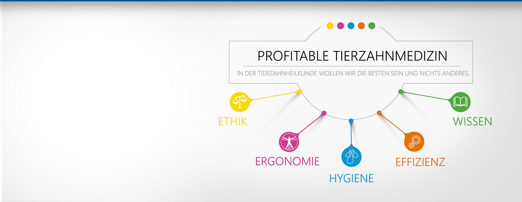 Profitable Tierzahnmedizin <br />- Unsere Philosophie